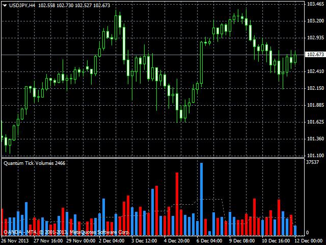 Forex tick volume indicator mt4