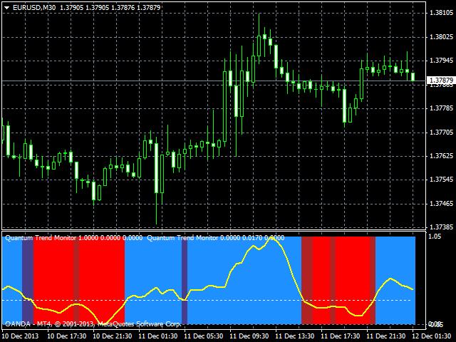 Quantum Trend Monitor Indicator