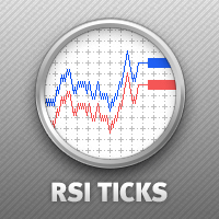 Ticks RSI 4