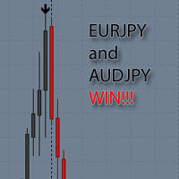 EURJPY and AUDJPY Ratio