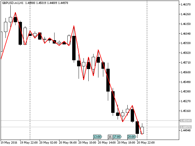 ZigZag Support and Resistance