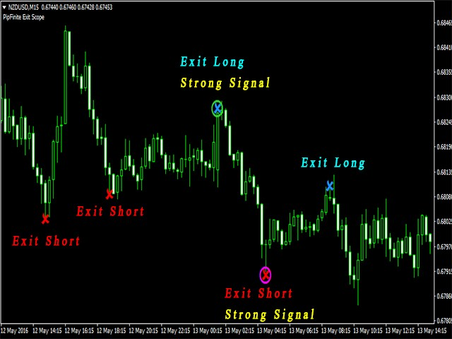 Buy the 'PipFinite Exit Scope MT5' Technical Indicator for MetaTrader 5 in MetaTrader Market