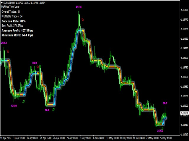 Automated forex grail download
