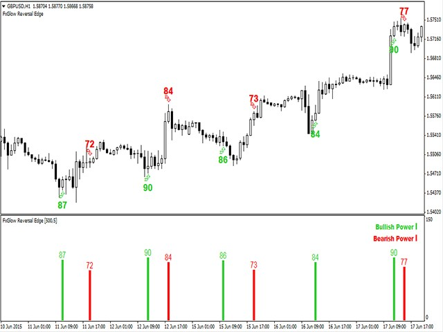 Forex reversal indicator review