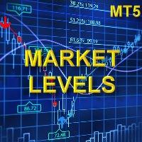 Market levels