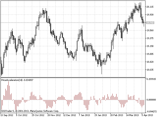 Price Acceleration MQL4