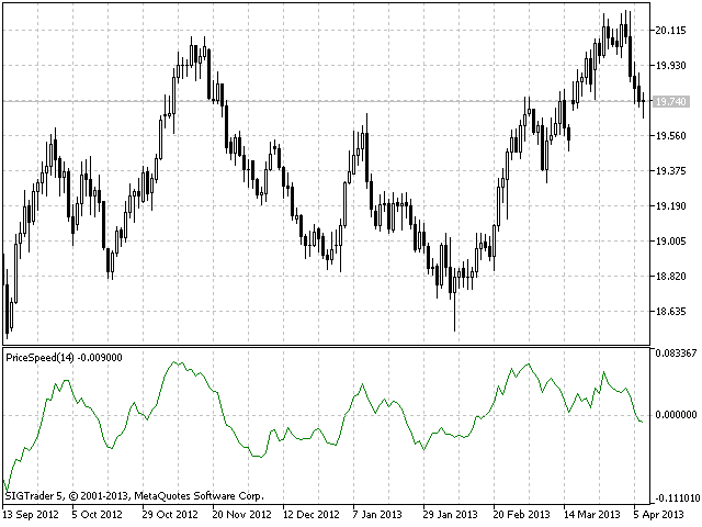 Price Speed MQL4