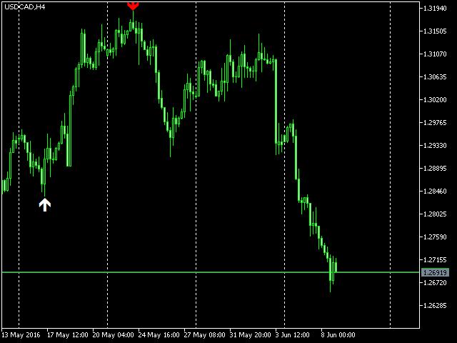 Extreme market volume forex indicator