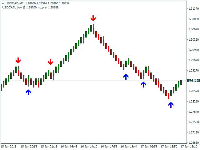 Renko Indicator Mt4