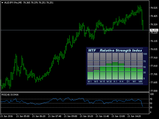 MTF Relative Strength Index