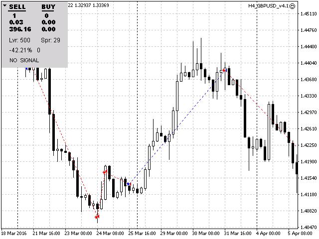 H4  GBPUSD Trend Scalper