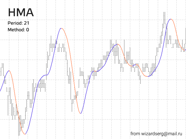 Download the 'HMA' Technical Indicator for MetaTrader 4 in