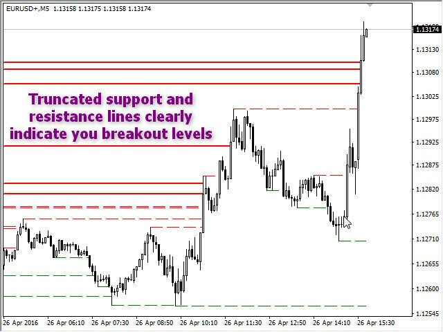 KL Truncated Support Resistance Lines