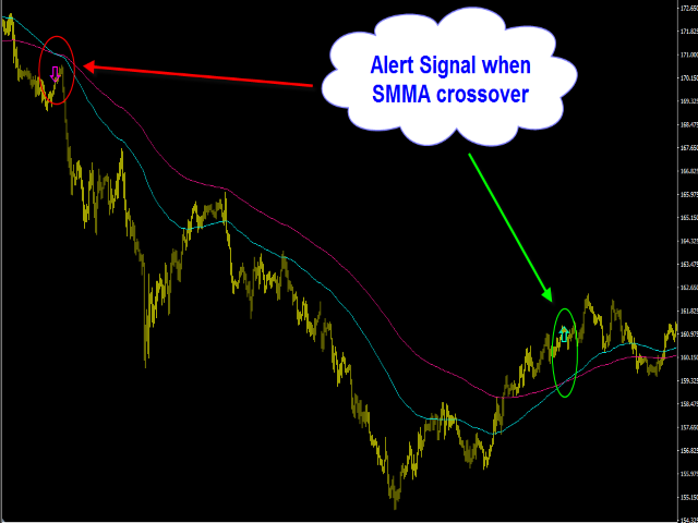 SmoothMA Trend Cross Alert