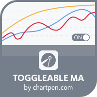 Toggleable Moving Averages for MT4
