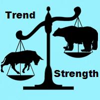 Trend Strength