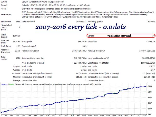 Forex price action ea pecuniam investment strategies