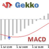 Gekko MACD Plus