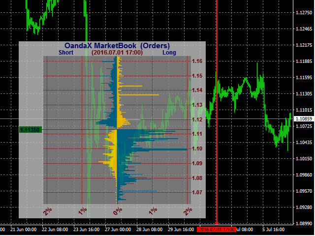 Download the 'OandaX OrderBook Image History' Technical Indicator for MetaTrader 4 in MetaTrader ...