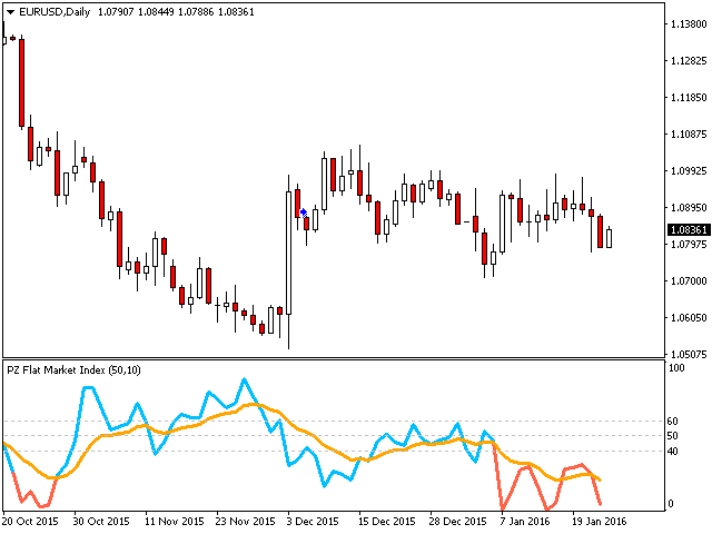 PZ Flat Market Index MT5