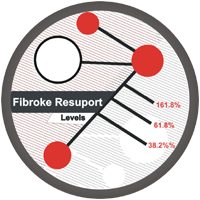 Fibroke Resuport Levels