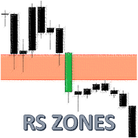 Resistance and Support Zones