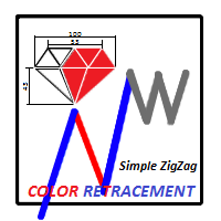 ZZ Color Retracement
