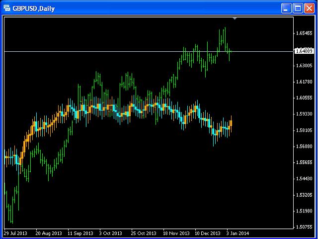 Fibonacci Moving Bars 5