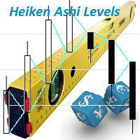 Heiken Ashi Levels