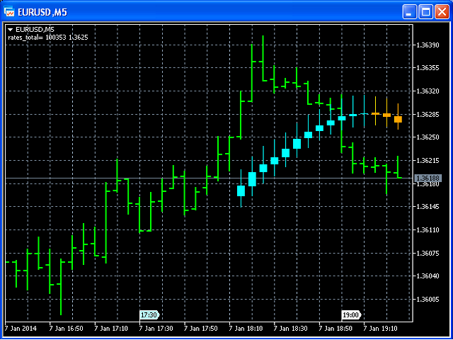 Moving Average Bars 5
