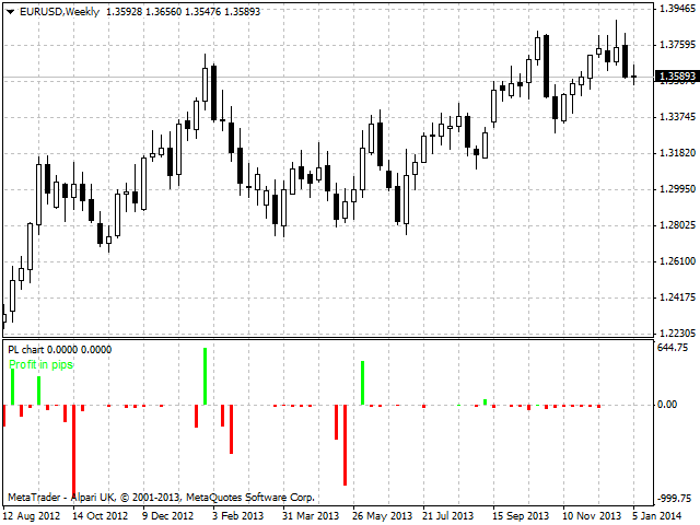 Download the 'PL chart' Trading Utility for MetaTrader 4 in ...