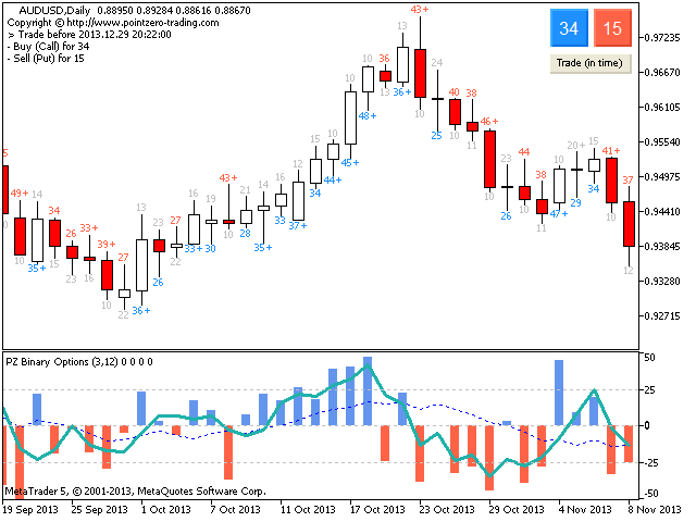 Pz binary options indicator working