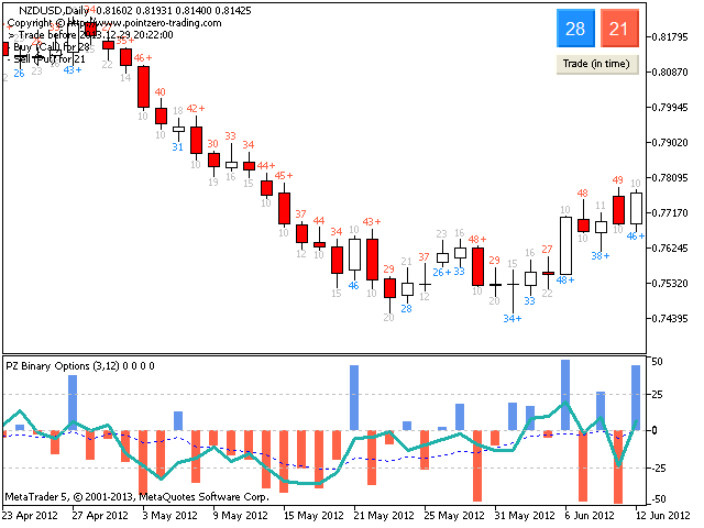 Mt5 binary options indicator