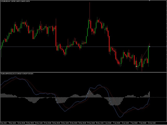 metatrader 4 traditional macd