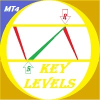 Key Levels Expected
