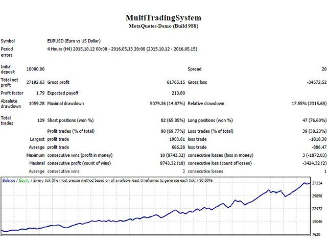 Multi Trading System