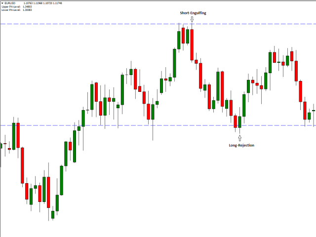 Price action forex trading indicators