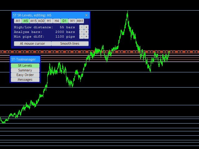 ST Support And Resistance Levels Demo
