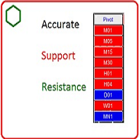 Accurate Pivot Support And Resistance Friendly GUI