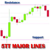 FiveTT Support Resistance Lines