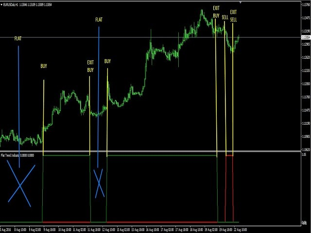 Flat Trend Indicator