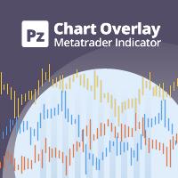 PZ Chart Overlay MT5