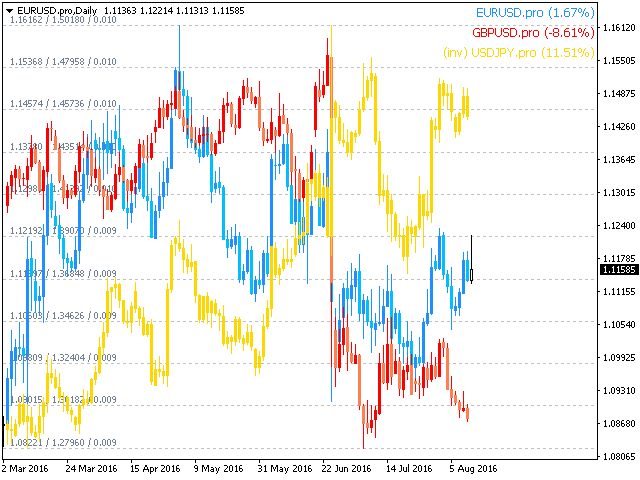 Forex chart overlay mt4