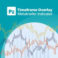 PZ Timeframe Overlay MT5