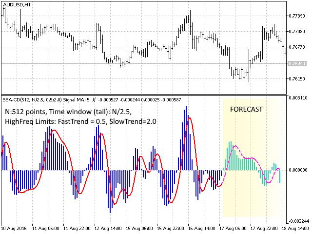 metatraderマーケットの中でmetatrader 5のための ssacd forecast