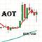 Advisor Oscillators Trading