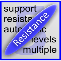 ST Support And Resistance Levels