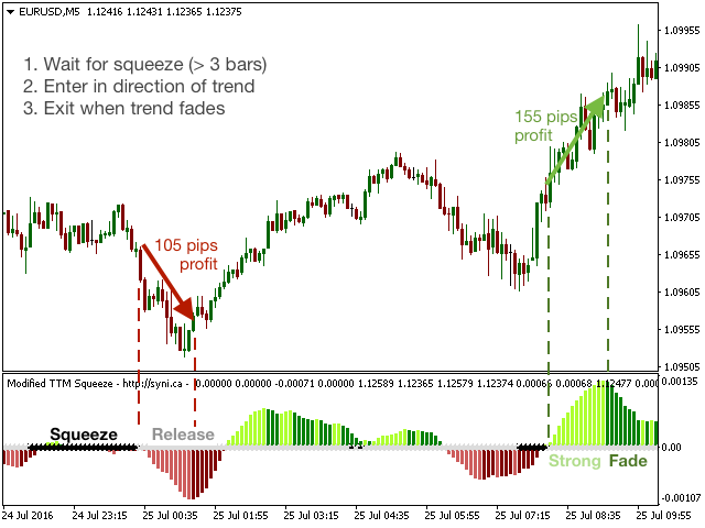 Buy the 'Modified TTM Squeeze Indicator' Technical Indicator for