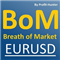 Breath of Market EURUSD
