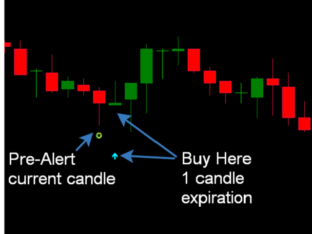 Candlestick trading for stocks and options